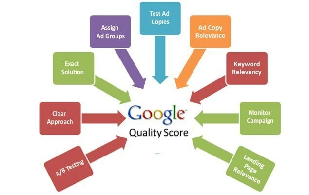 How To Optimize Google Ads Campaign